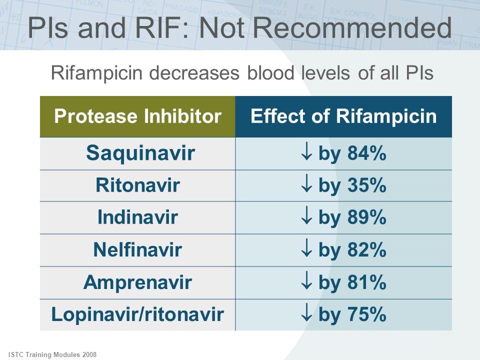 ISTC Training Modules 2008 Protease InhibitorEffect of Rifampicin Saquinavir by 84% Ritonavir by 35% Indinavir by 89% Nelfinavir by 82% Amprenavir by