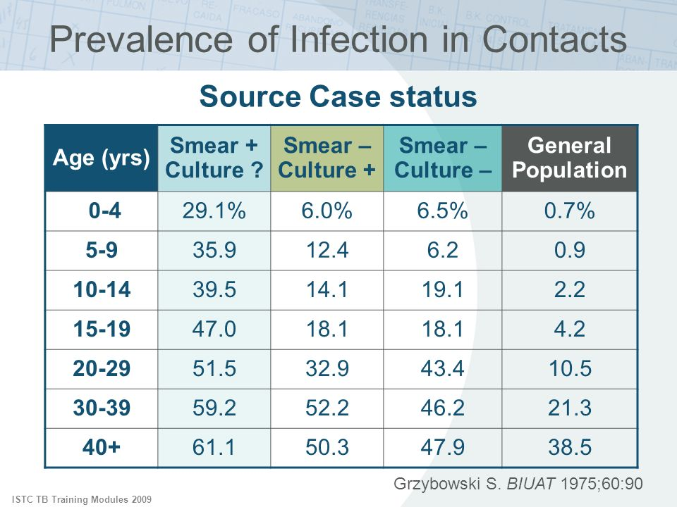 ISTC TB Training Modules 2009 Prevalence of Infection in Contacts Grzybowski S. BIUAT 1975;60:90 Source Case status Age (yrs) Smear + Culture ? Smear