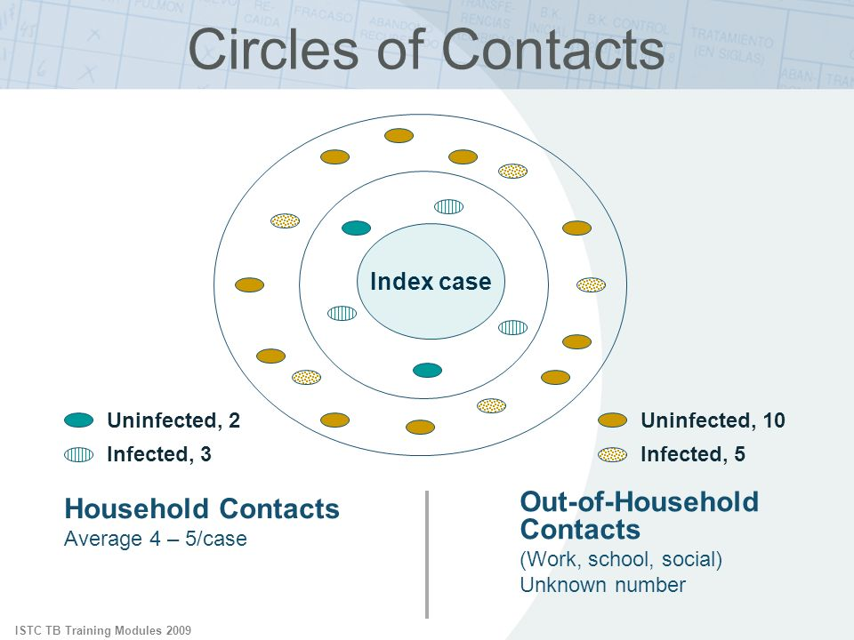 ISTC TB Training Modules 2009 Circles of Contacts Index case Household Contacts Average 4 – 5/case Out-of-Household Contacts (Work, school, social) Unknown number Uninfected, 2 Infected, 3 Uninfected, 10 Infected, 5