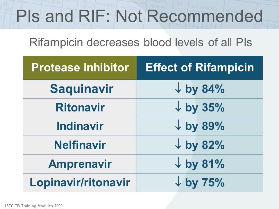 ISTC TB Training Modules 2009 Protease InhibitorEffect of Rifampicin Saquinavir by 84% Ritonavir by 35% Indinavir by 89% Nelfinavir by 82% Amprenavir by 81% Lopinavir/ritonavir by 75% Rifampicin decreases blood levels of all PIs PIs and RIF: Not Recommended