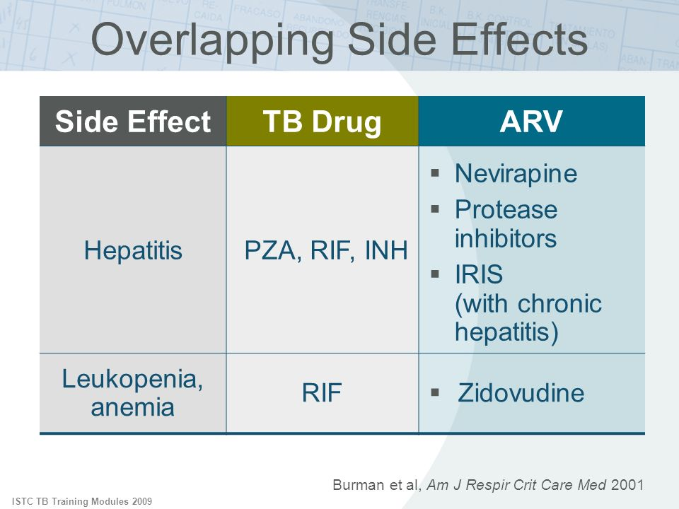 ISTC TB Training Modules 2009 Side EffectTB DrugARV HepatitisPZA, RIF, INH Nevirapine Protease inhibitors IRIS (with chronic hepatitis) Leukopenia, anemia RIF Zidovudine Overlapping Side Effects Burman et al, Am J Respir Crit Care Med 2001