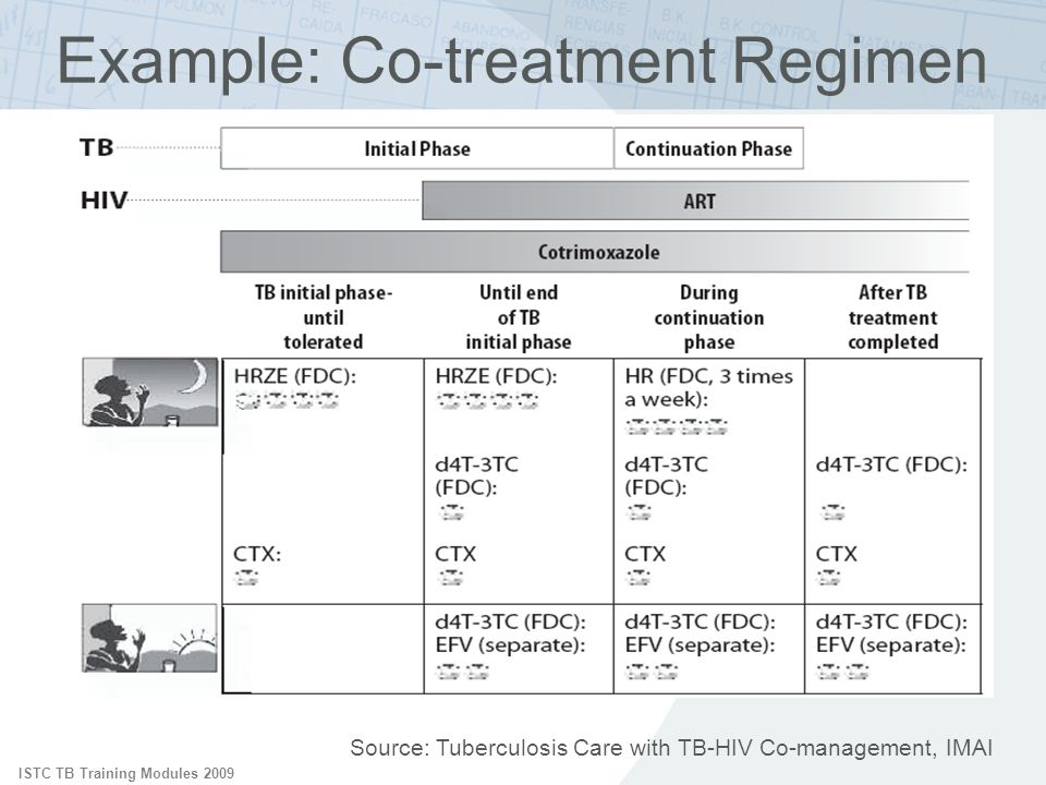ISTC TB Training Modules 2009 Source: Tuberculosis Care with TB-HIV Co-management, IMAI Example: Co-treatment Regimen