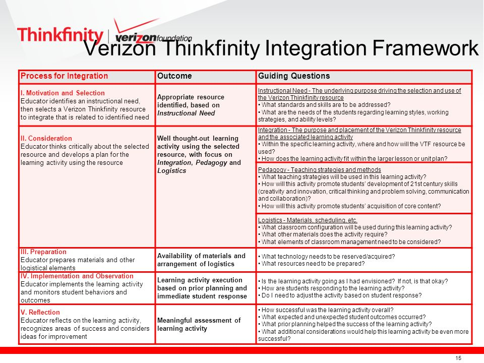 15 Verizon Thinkfinity Integration Framework Process for IntegrationOutcomeGuiding Questions I.