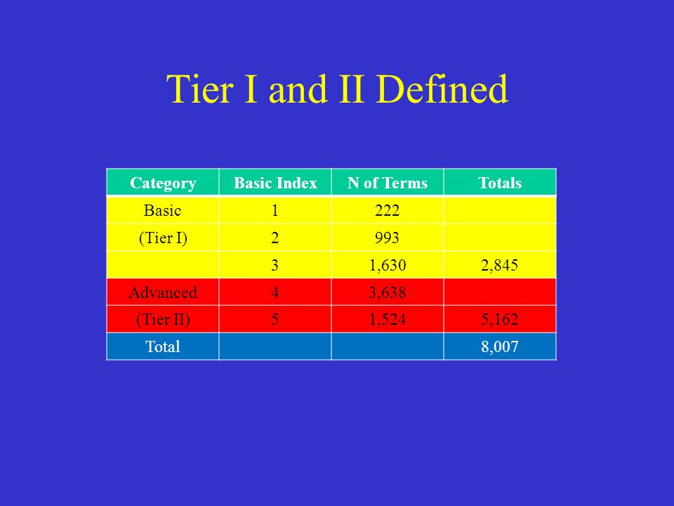 Tier I and II Defined CategoryBasic IndexN of TermsTotals Basic1222 (Tier I)2993 31,6302,845 Advanced43,638 (Tier II)51,5245,162 Total8,007