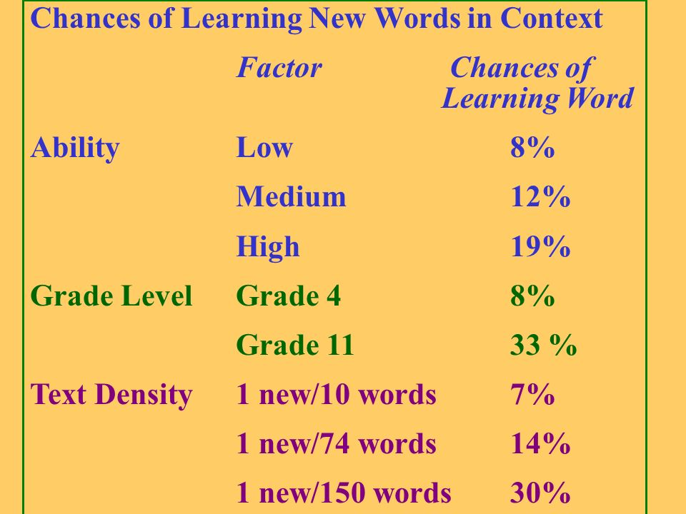 Chances of Learning New Words in Context Factor Chances of Learning Word AbilityLow8% Medium12% High19% Grade LevelGrade 48% Grade 1133 % Text Density1 new/10 words7% 1 new/74 words14% 1 new/150 words30%