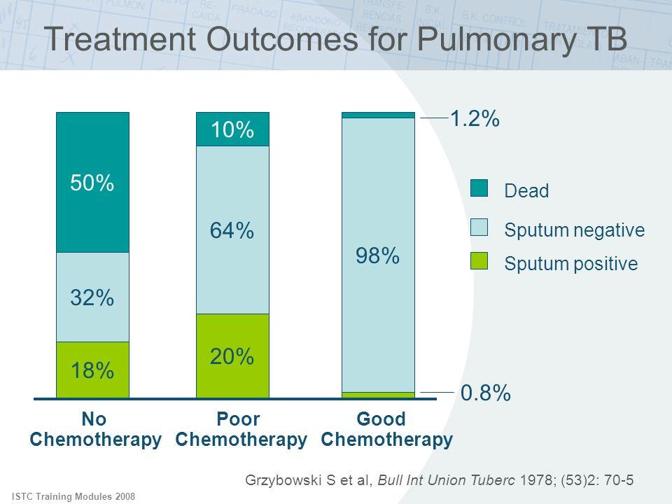 ISTC Training Modules 2008 Treatment Outcomes for Pulmonary TB 98% 64% 32% 20% 18% 50% 10% Dead Sputum negative Sputum positive No Chemotherapy Poor C