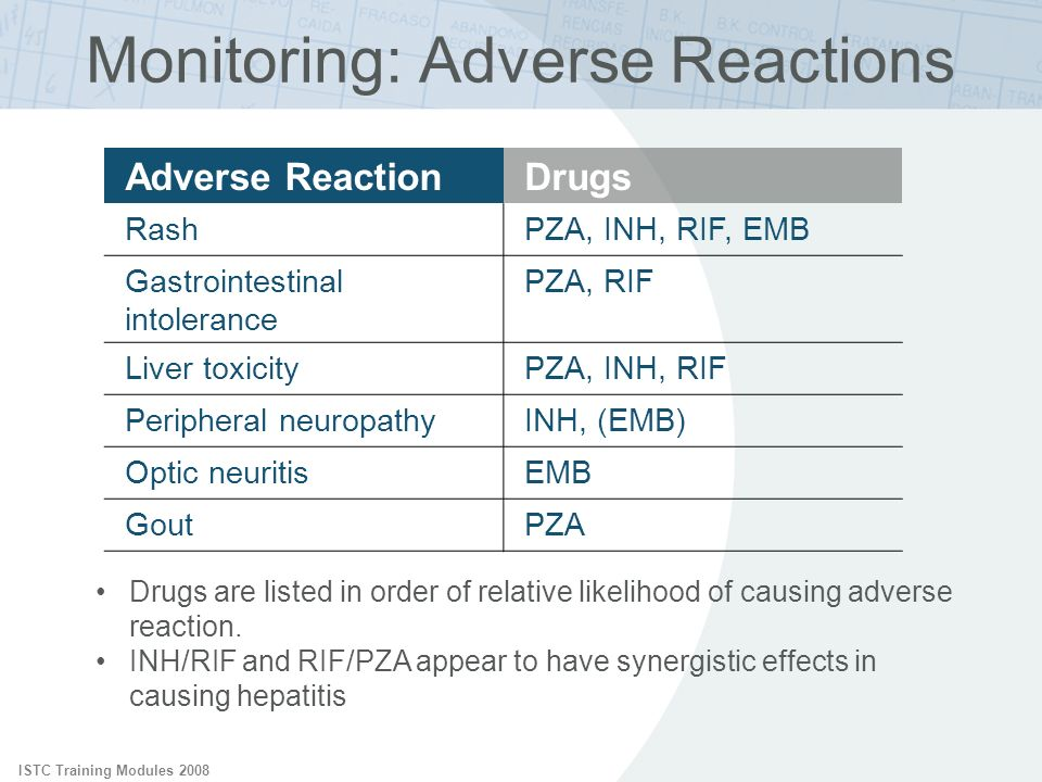 ISTC Training Modules 2008 Monitoring: Adverse Reactions Drugs are listed in order of relative likelihood of causing adverse reaction. INH/RIF and RIF
