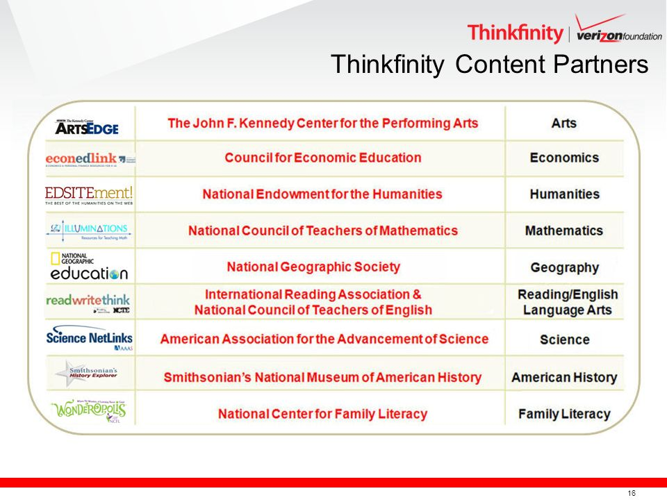 16 Thinkfinity Content Partners