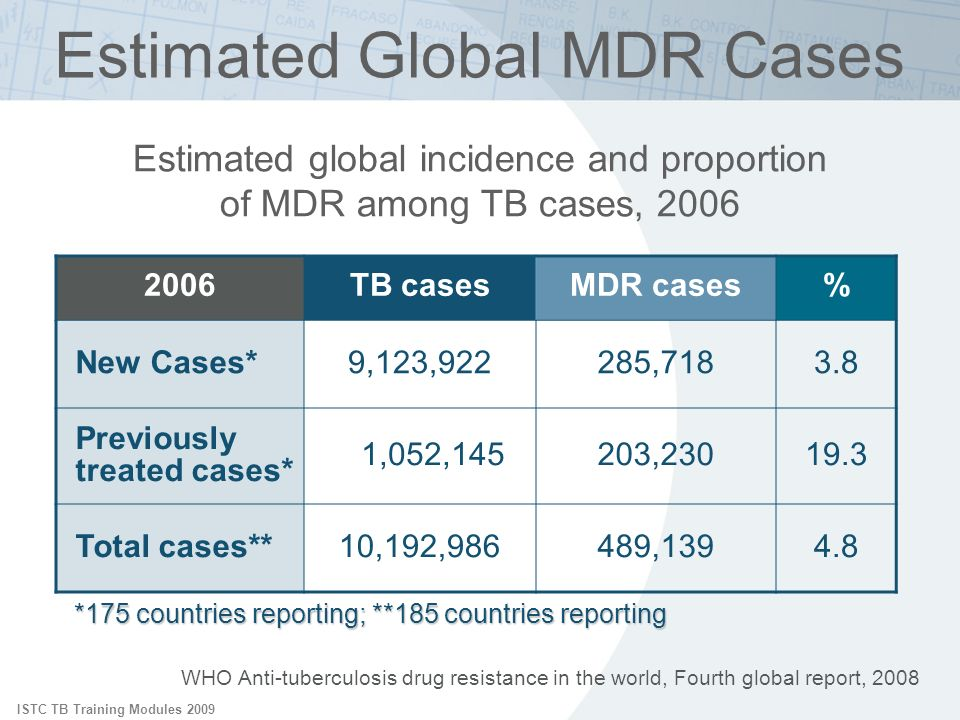 ISTC TB Training Modules 2009 WHO Anti-tuberculosis drug resistance in the world, Fourth global report, 2008 Estimated global incidence and proportion