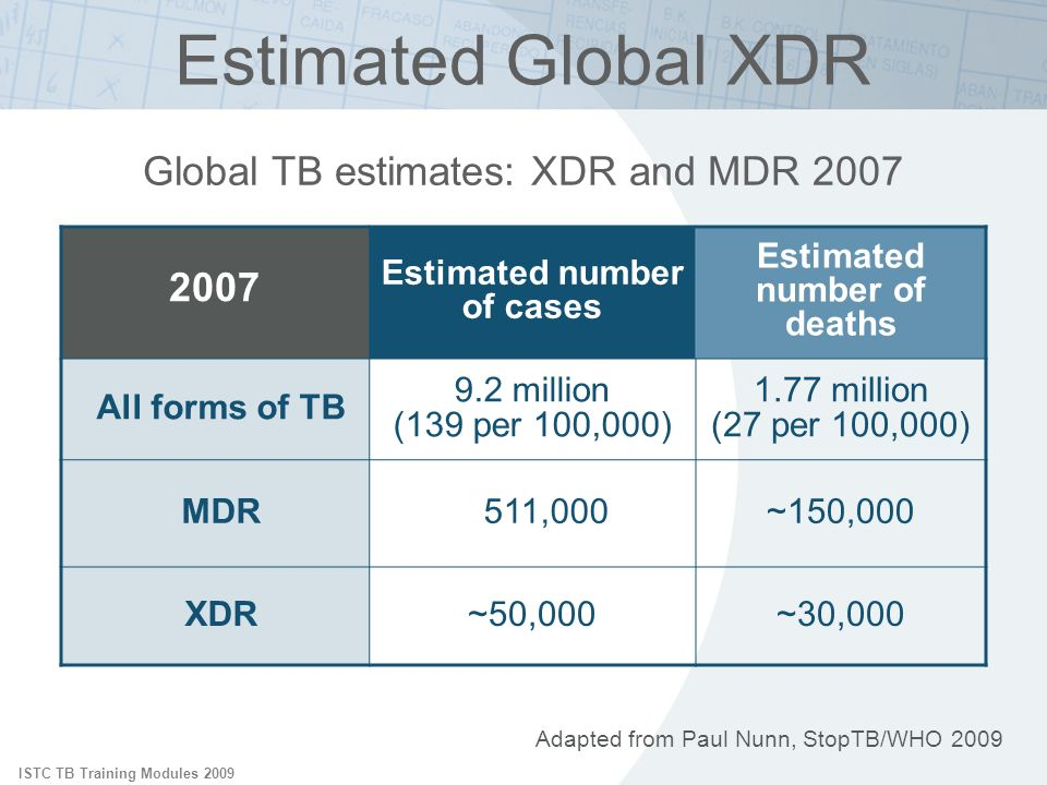 ISTC TB Training Modules 2009 Adapted from Paul Nunn, StopTB/WHO 2009 Global TB estimates: XDR and MDR 2007 Estimated Global XDR 2007 Estimated number