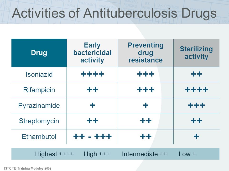 ISTC TB Training Modules 2009 Activities of Antituberculosis Drugs Highest ++++ High +++ Intermediate ++ Low + Drug Early bactericidal activity Preven