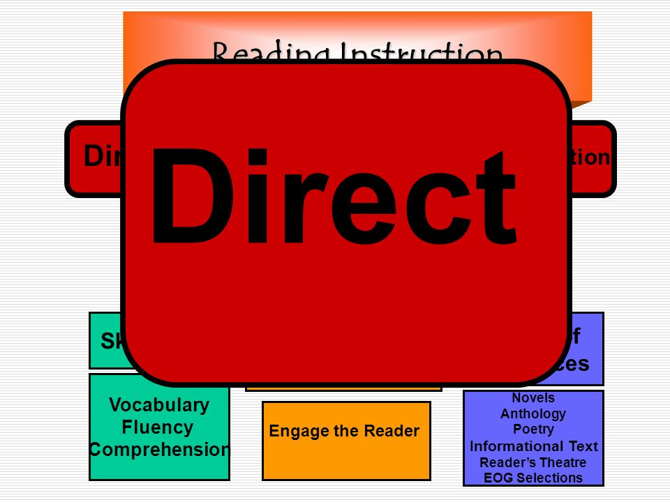 Reading Instruction Skill Focus Vocabulary Fluency Comprehension Pre-During-Post Variety of Resources Novels Anthology Poetry Informational Text Readers Theatre EOG Selections Engage the Reader Direct Self- Selected Intervention Test Strategy Direct