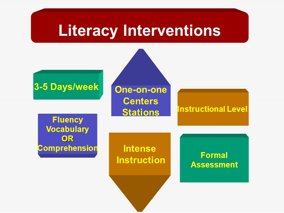How Often? Assessment Balanced Literacy Grouping Skill Focus Type of Text Literacy Interventions 3-5 Days/week One-on-one Centers Stations Instruction