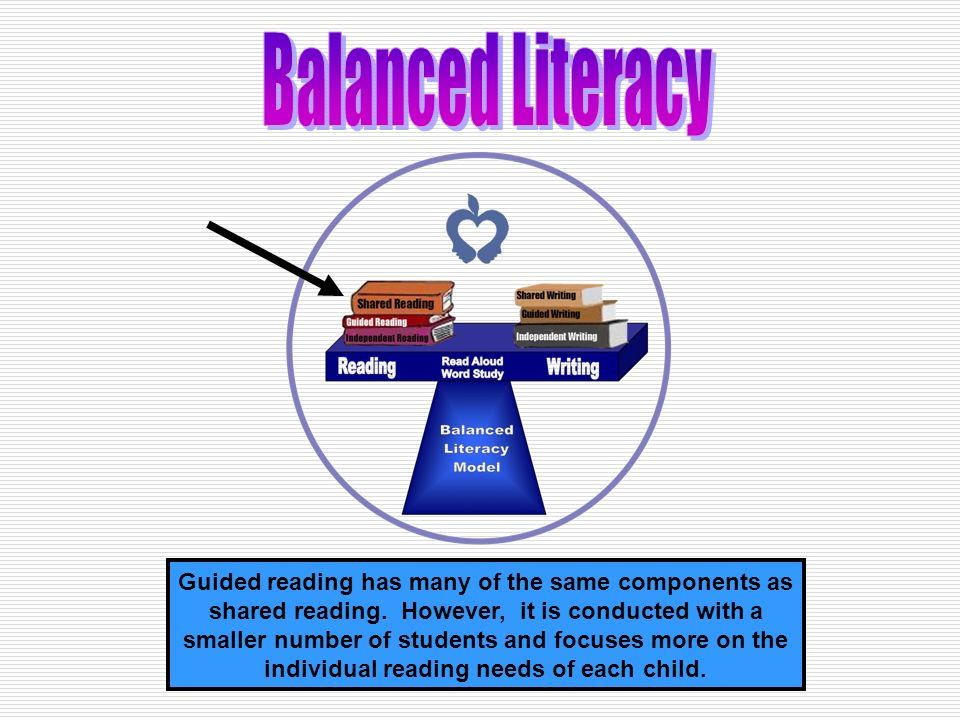 Guided reading has many of the same components as shared reading.