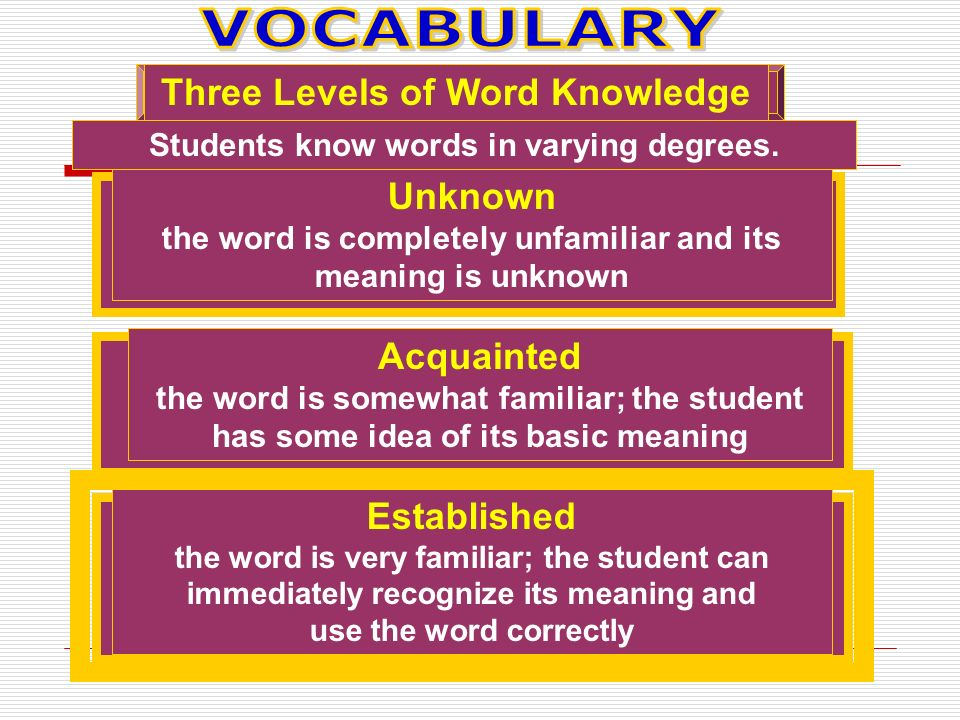 Three Levels of Word Knowledge Unknown the word is completely unfamiliar and its meaning is unknown Acquainted the word is somewhat familiar; the student has some idea of its basic meaning Established the word is very familiar; the student can immediately recognize its meaning and use the word correctly Students know words in varying degrees.