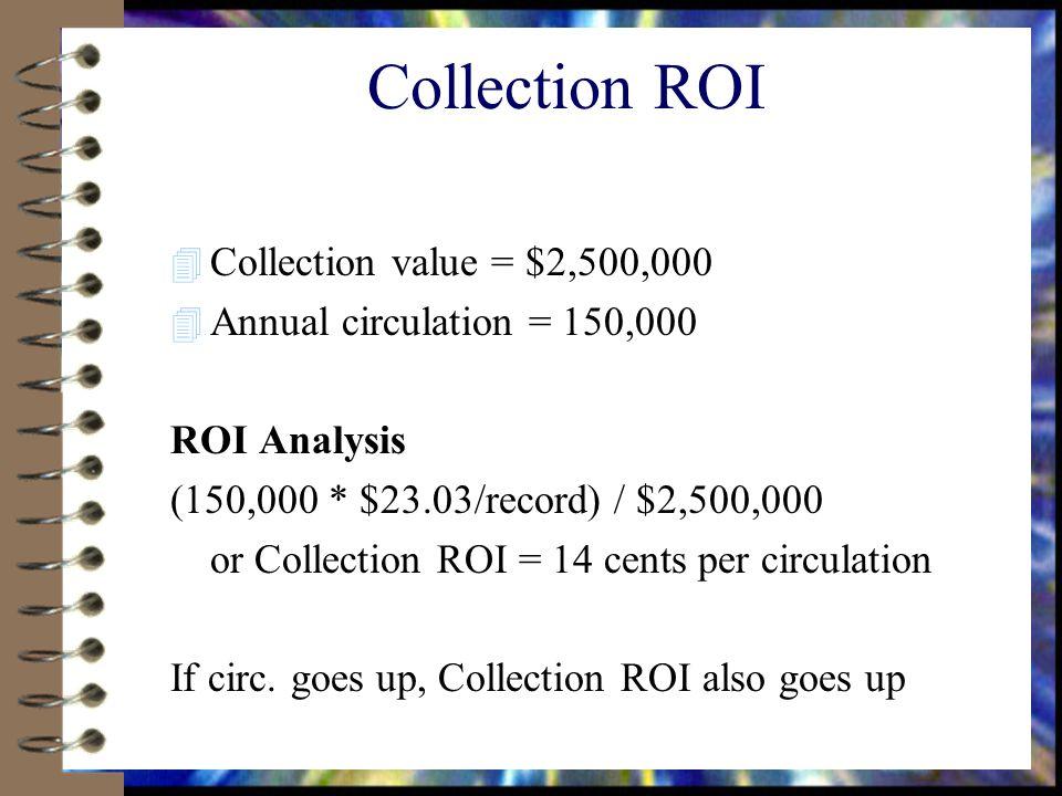 Collection ROI 4 Collection value = $2,500,000 4 Annual circulation = 150,000 ROI Analysis (150,000 * $23.03/record) / $2,500,000 or Collection ROI = 14 cents per circulation If circ.