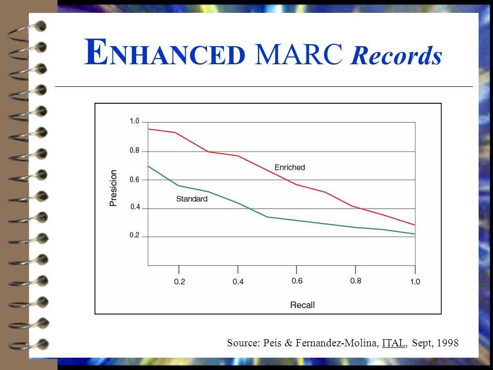 E NHANCED MARC Records Source: Peis & Fernandez-Molina, ITAL, Sept, 1998