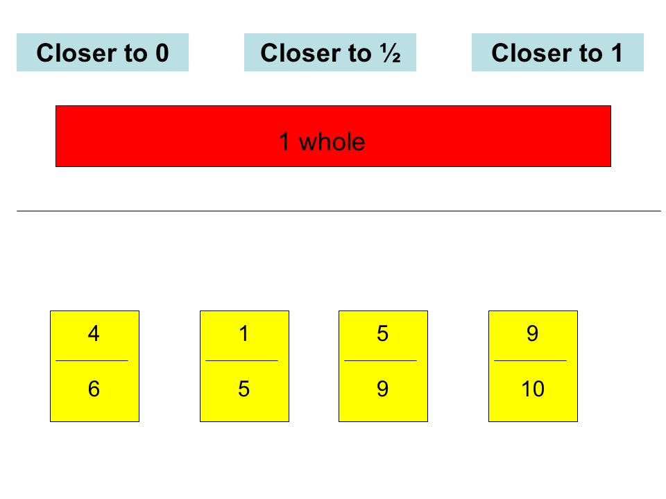 Closer to 0Closer to ½Closer to 1 5 9 9 10 1 5 4 6 1 whole