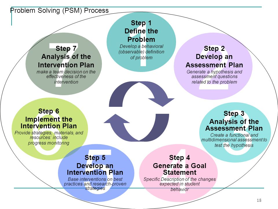 18 7 Problem Solving (PSM) Process 1 6 54 3 2 Step 7 Analysis of the Intervention Plan make a team decision on the effectiveness of the intervention S