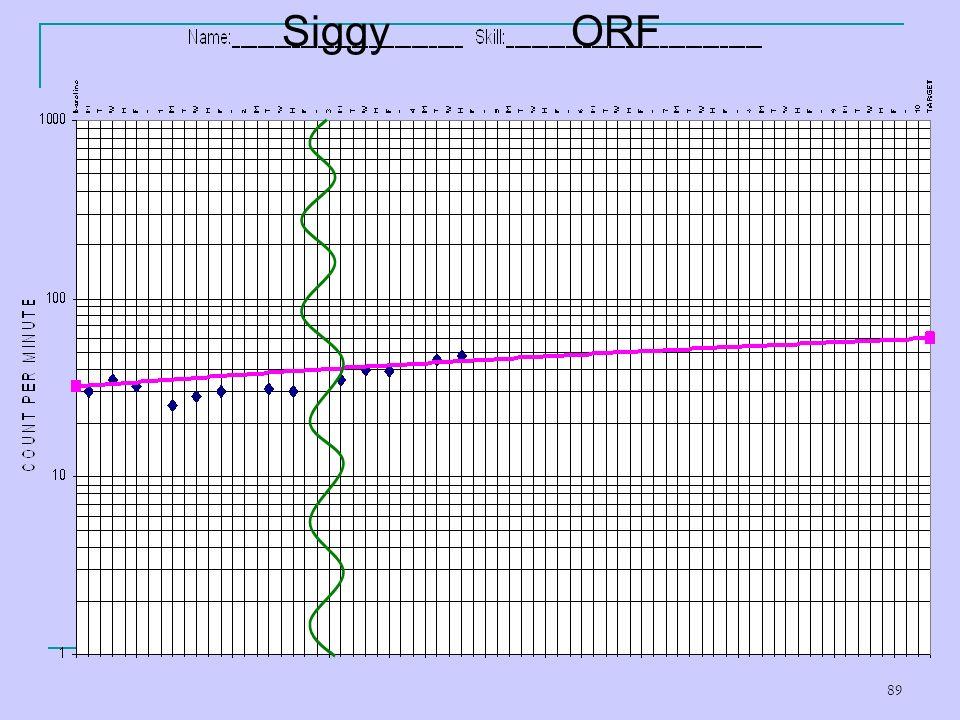 89 ORFSiggy