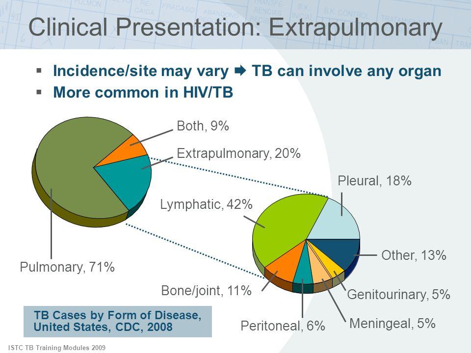 ISTC TB Training Modules 2009 Pulmonary, 71% Extrapulmonary, 20% Both, 9% Pleural, 18% Lymphatic, 42% Bone/joint, 11% Genitourinary, 5% Meningeal, 5%