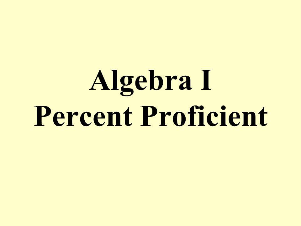 Algebra I Percent Proficient