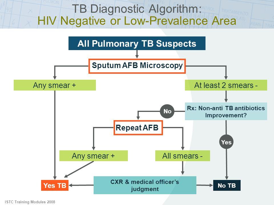 ISTC Training Modules 2008 TB Diagnostic Algorithm: HIV Negative or Low-Prevalence Area All Pulmonary TB Suspects Sputum AFB Microscopy Rx: Non-anti T