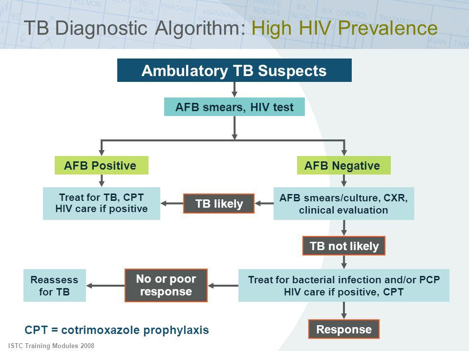 ISTC Training Modules 2008 TB Diagnostic Algorithm: High HIV Prevalence Ambulatory TB Suspects AFB smears, HIV test AFB PositiveAFB Negative Treat for