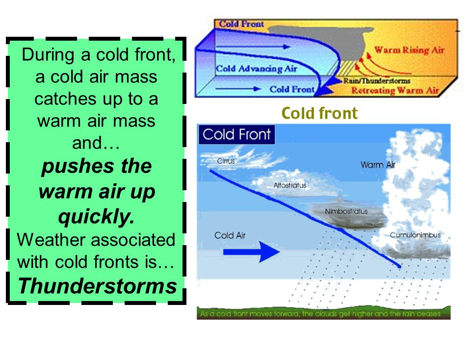 When two air masses meet, they form a… front.