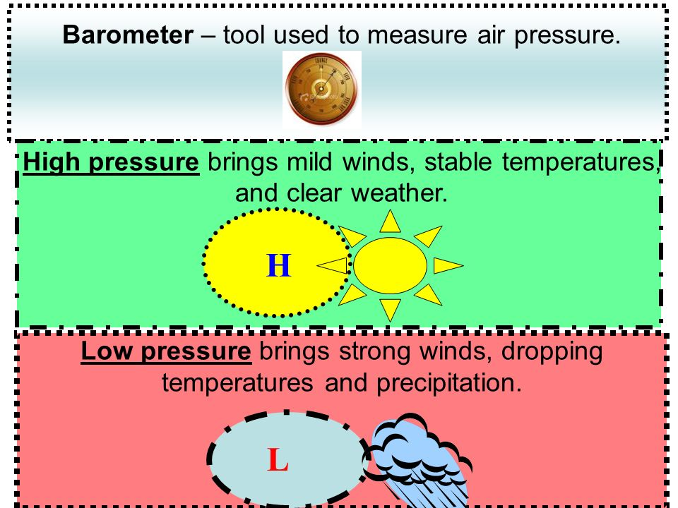 Cold Air Mass – this is an air mass made up of cool temperatures and high pressure.