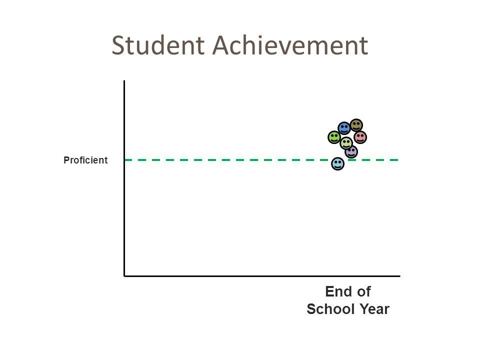 Student Achievement End of School Year Proficient