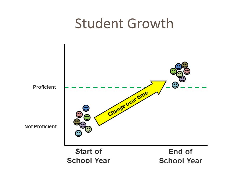 Student Growth End of School Year Proficient Start of School Year Not Proficient Change over time