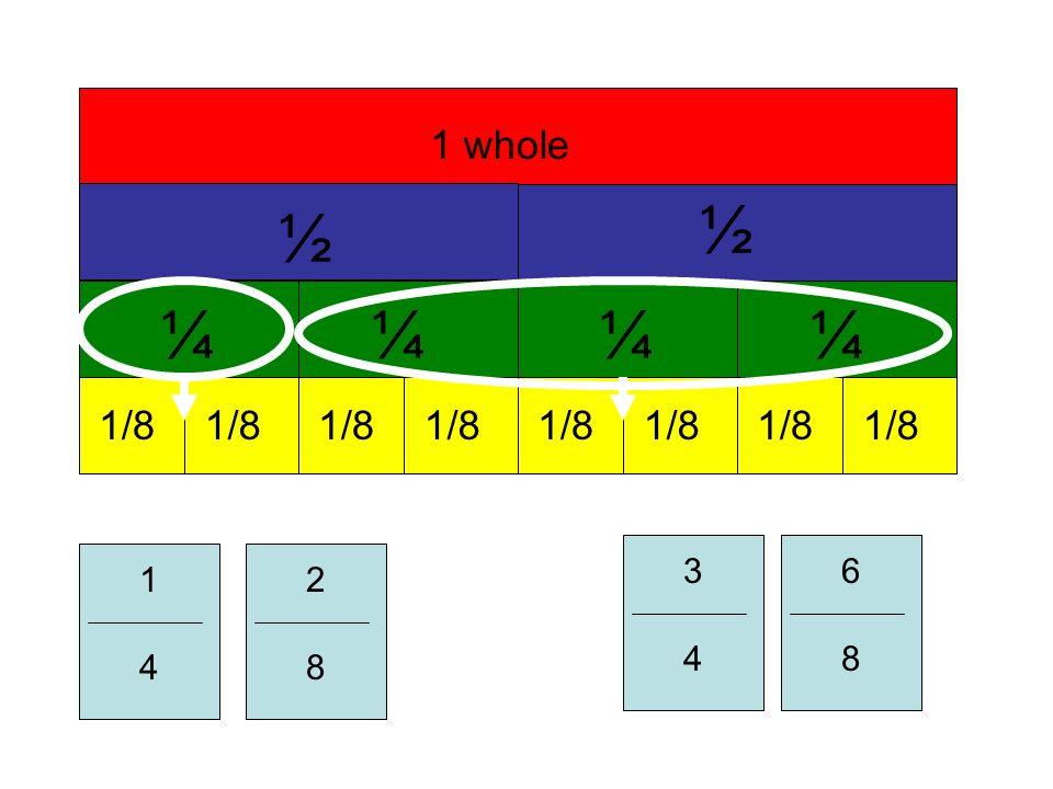 1 whole ½ ½ ¼¼¼¼ 1/8 1 4 8 2 8 3 4 8 6 8