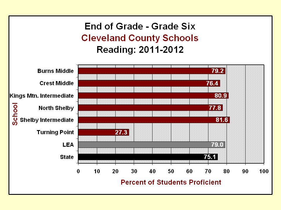 After studying the 2011-2012 data, Turning Point is now ready to determine academic strengths and needs.