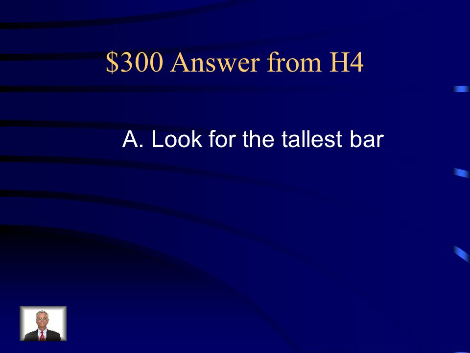$300 Question from H4 How can you find the mode of the data on the bar graph? A. Look for the tallest bar B. Look for the middle sized bar C. Look at