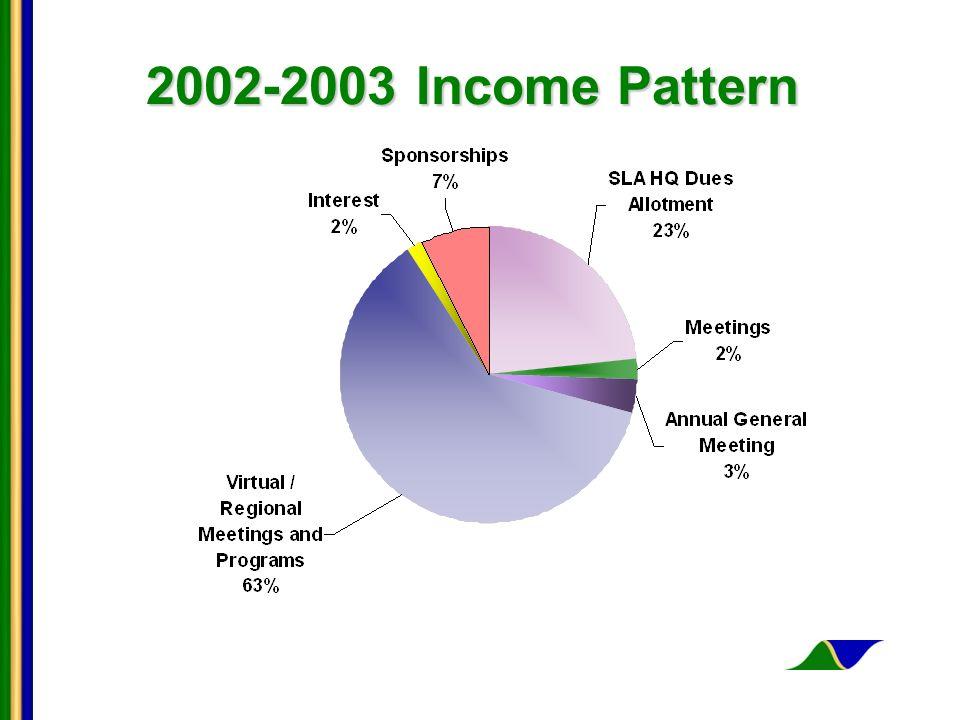 2002-2003 Income Pattern