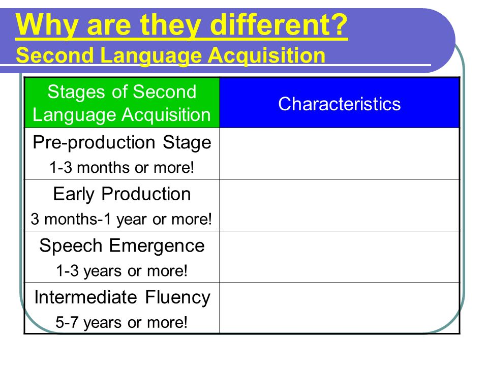 Why are they different? Second Language Acquisition Stages of Second Language Acquisition Characteristics Pre-production Stage 1-3 months or more! Ear