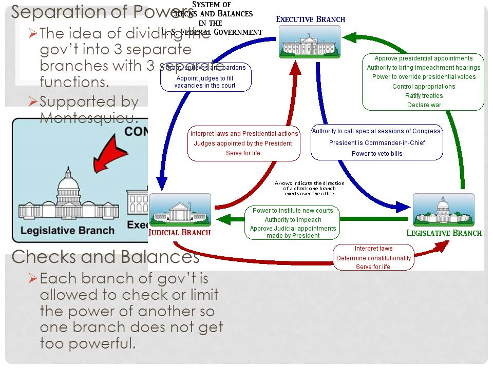 Separation of Powers The idea of dividing the govt into 3 separate branches with 3 separate functions.