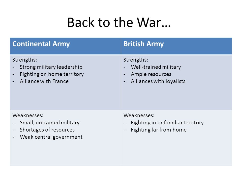 Back to the War… Continental ArmyBritish Army Strengths: -Strong military leadership -Fighting on home territory -Alliance with France Strengths: -Wel