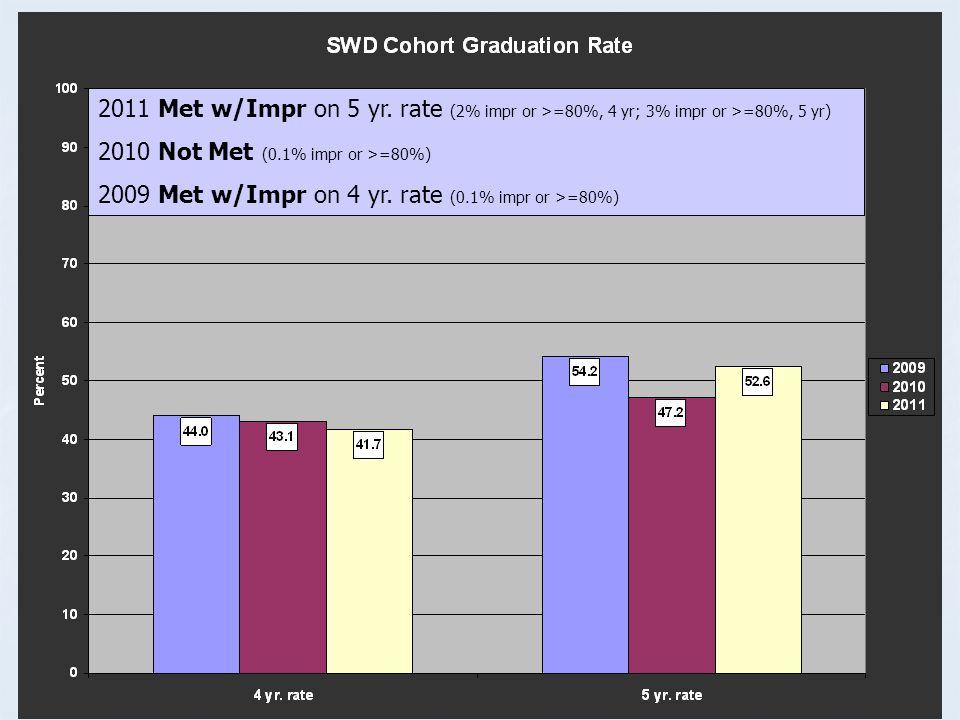 Cohort Data All grades declined in % proficient.