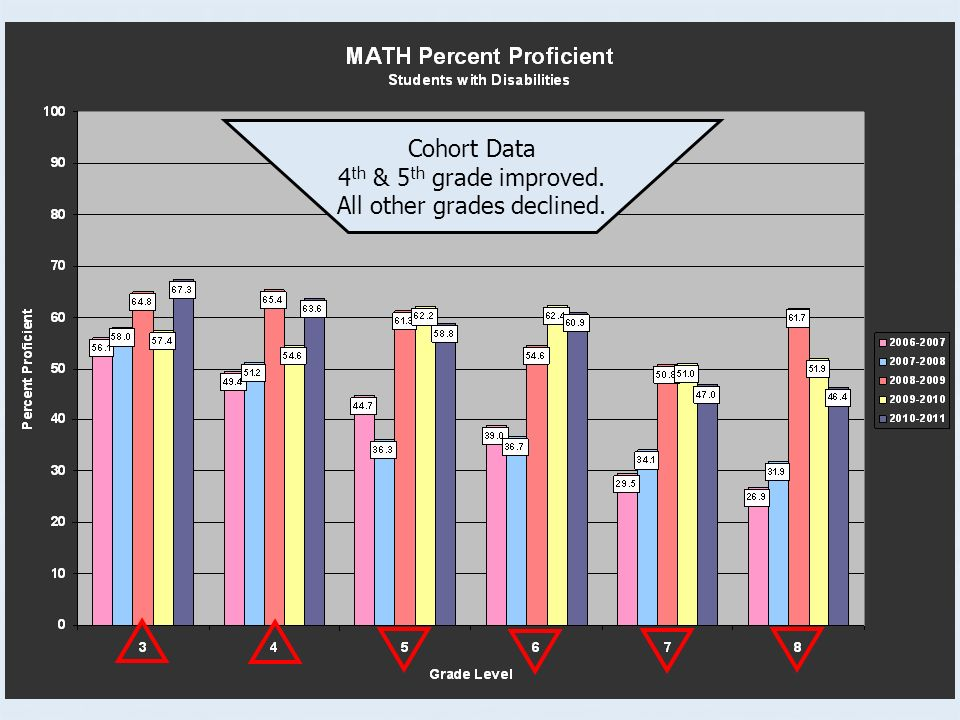 Both reading and math have the lowest % of schools meeting growth for SWD in a 5 year history.
