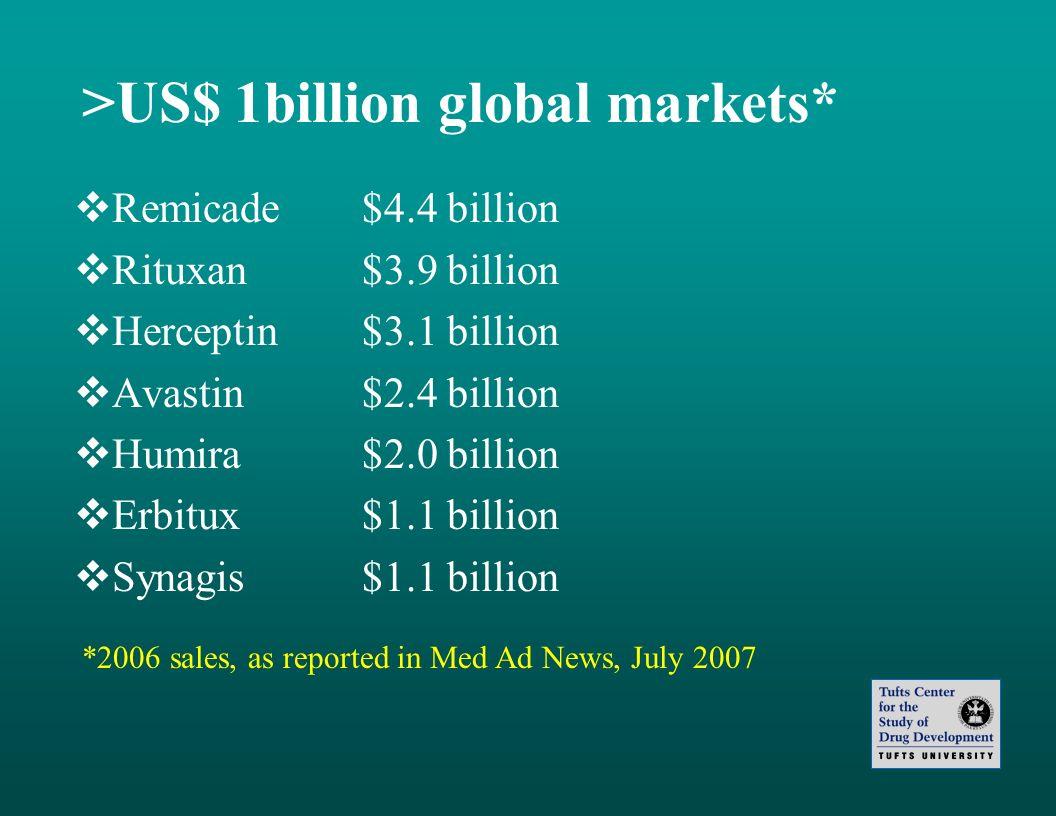>US$ 1billion global markets* Remicade$4.4 billion Rituxan$3.9 billion Herceptin$3.1 billion Avastin$2.4 billion Humira$2.0 billion Erbitux$1.1 billio