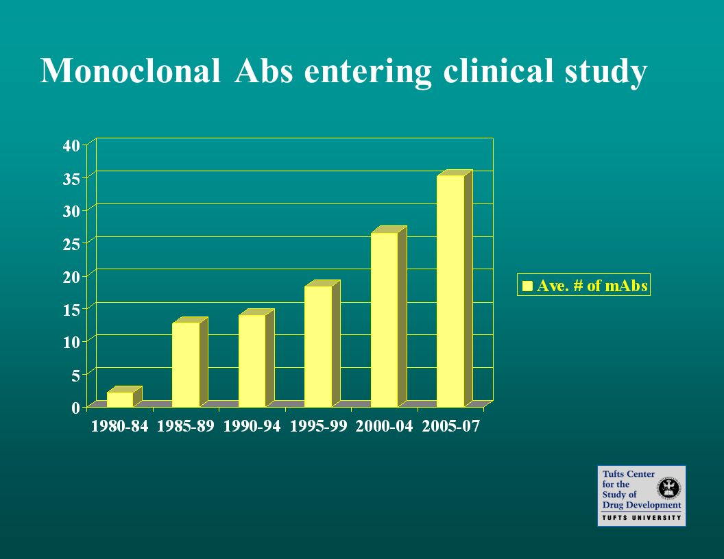 Monoclonal Abs entering clinical study