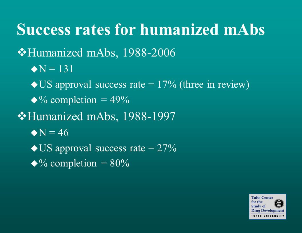 Success rates for humanized mAbs Humanized mAbs, 1988-2006 N = 131 US approval success rate = 17% (three in review) % completion = 49% Humanized mAbs,