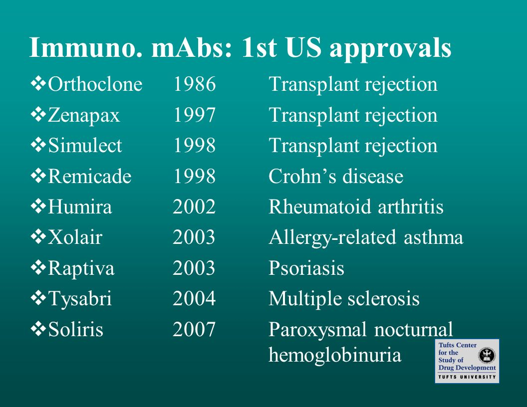 Immuno. mAbs: 1st US approvals Orthoclone1986 Transplant rejection Zenapax1997Transplant rejection Simulect1998Transplant rejection Remicade1998Crohns