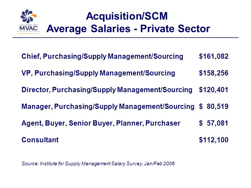 Acquisition/SCM Average Salaries - Private Sector Chief, Purchasing/Supply Management/Sourcing $161,082 VP, Purchasing/Supply Management/Sourcing $158,256 Director, Purchasing/Supply Management/Sourcing $120,401 Manager, Purchasing/Supply Management/Sourcing $ 80,519 Agent, Buyer, Senior Buyer, Planner, Purchaser $ 57,081 Consultant $112,100 Source: Institute for Supply Management Salary Survey, Jan/Feb 2006