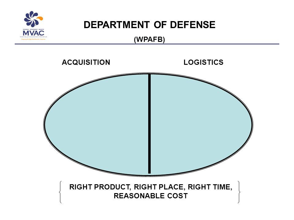ACQUISITIONLOGISTICS DEPARTMENT OF DEFENSE (WPAFB) RIGHT PRODUCT, RIGHT PLACE, RIGHT TIME, REASONABLE COST
