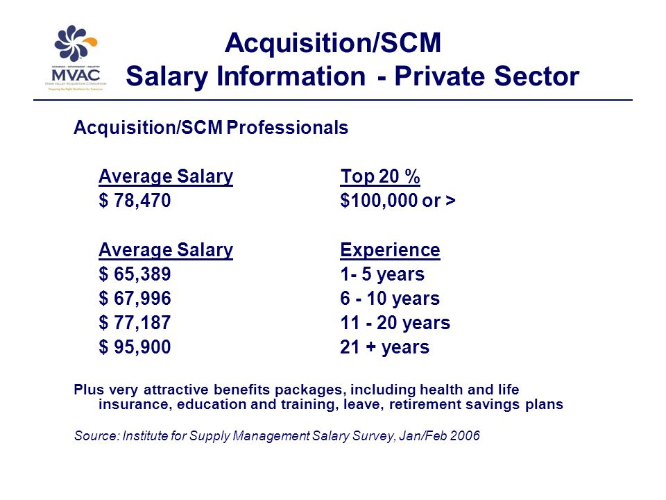 Acquisition/SCM Salary Information - Private Sector Acquisition/SCM Professionals Average Salary Top 20 % $ 78,470 $100,000 or > Average SalaryExperience $ 65,389 1- 5 years $ 67,996 6 - 10 years $ 77,187 11 - 20 years $ 95,900 21 + years Plus very attractive benefits packages, including health and life insurance, education and training, leave, retirement savings plans Source: Institute for Supply Management Salary Survey, Jan/Feb 2006