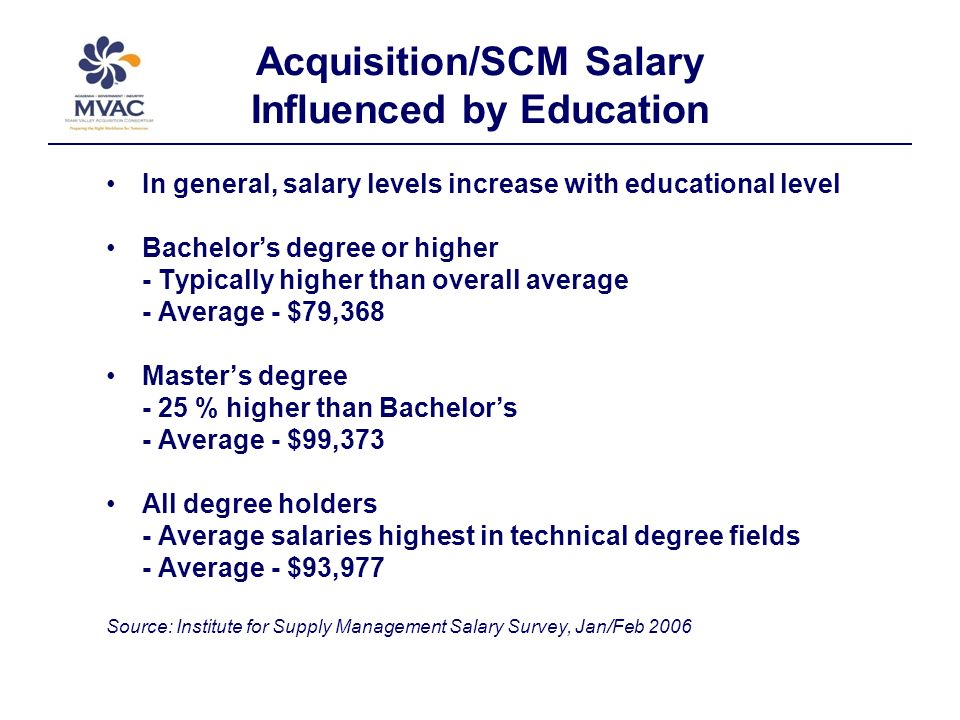 Acquisition/SCM Salary Influenced by Education In general, salary levels increase with educational level Bachelors degree or higher - Typically higher than overall average - Average - $79,368 Masters degree - 25 % higher than Bachelors - Average - $99,373 All degree holders - Average salaries highest in technical degree fields - Average - $93,977 Source: Institute for Supply Management Salary Survey, Jan/Feb 2006