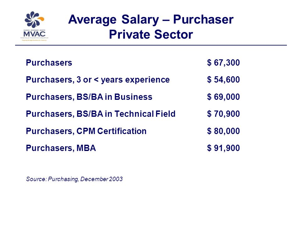 Average Salary – Purchaser Private Sector Purchasers $ 67,300 Purchasers, 3 or < years experience$ 54,600 Purchasers, BS/BA in Business$ 69,000 Purchasers, BS/BA in Technical Field$ 70,900 Purchasers, CPM Certification$ 80,000 Purchasers, MBA$ 91,900 Source: Purchasing, December 2003